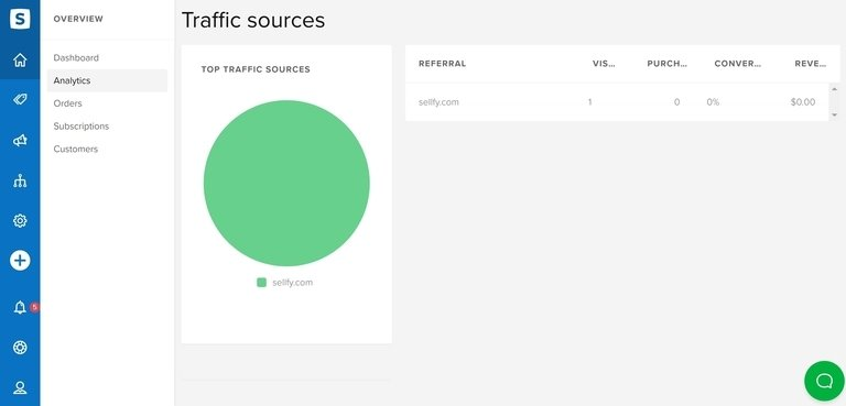 Sellfy Analytics Traffic Sources